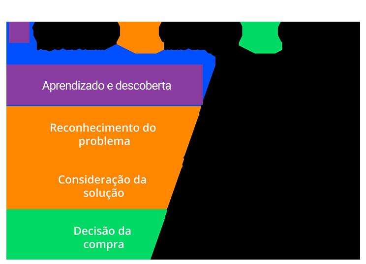 funil-de-vendas-etapas