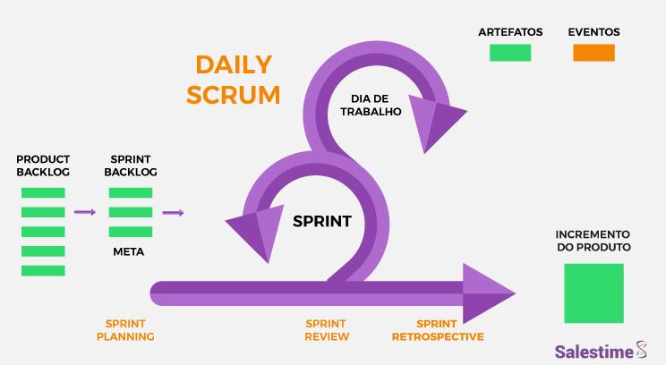 Processo de venda: como gerenciar utilizando scrum?