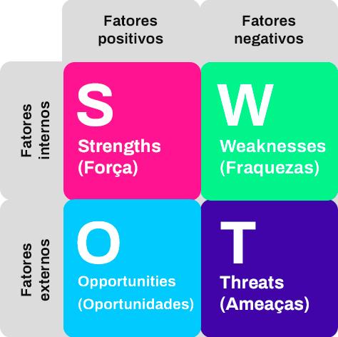 analise swot matriz