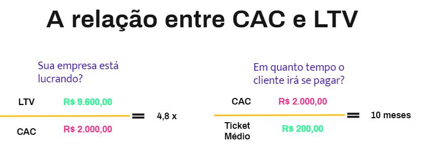 relacao_cac_ltv