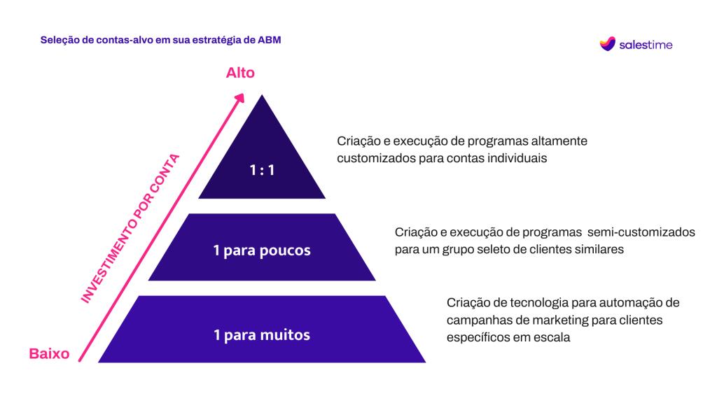 estratégia de ABM